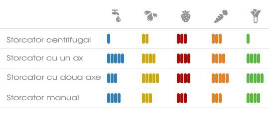 tabel comparativ